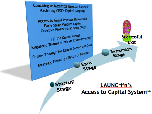 "LAUNCHfn's ""Access to Capital"" <sup>TM</sup>"